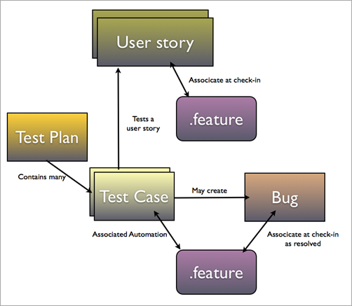 specification by example with specflow in tfs and the